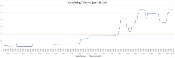 Vannføring juni Tisleia 2020